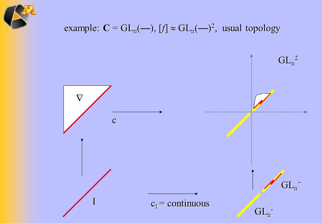 example: C = GLn(—), [f]  GLn(—)2, usual topology